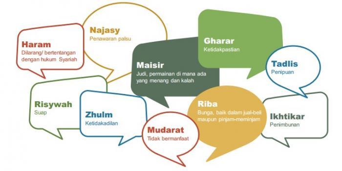 Hal yang Perlu Dihindari dari Reksa Dana Syariah - Kenalkan Istri dengan Investasri Reksa Dana Syariah Manulife
